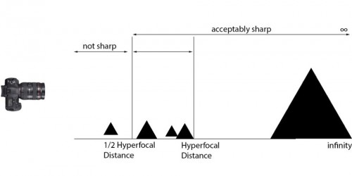 hyperfocal dist illust
