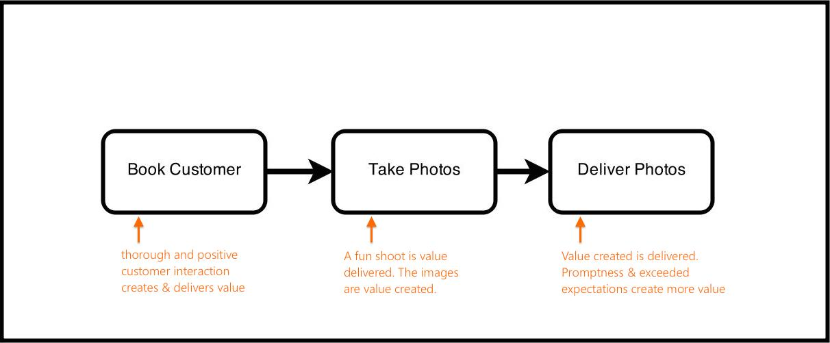 Over-Simplified Photographer's Value Stream copy
