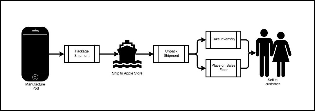 over-simplified-apple-value-stream