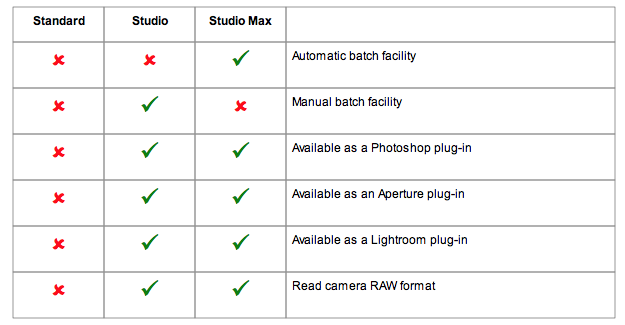 There are three versions of Portrait Pro 12.