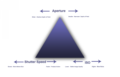 ISO is a vital part of the exposure triangle