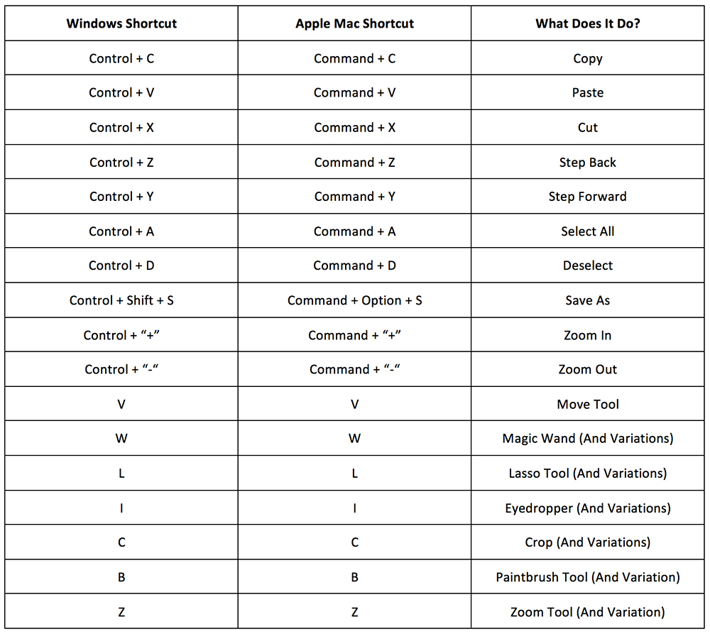 Table of Shortcuts